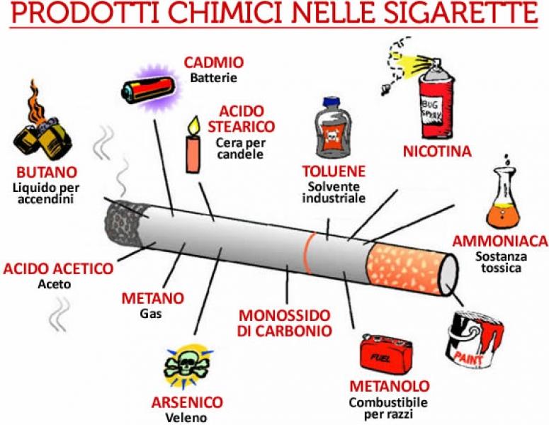 Il tabacco in confronto fa
