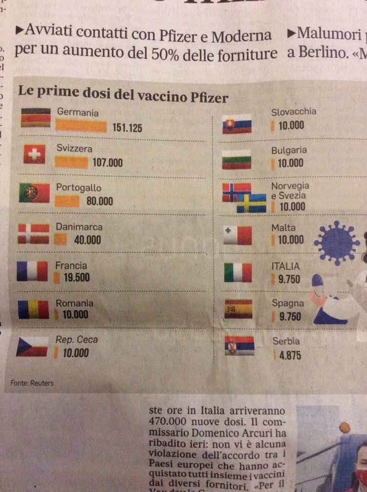 Vaccini meno di Malta